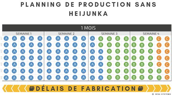 Exemple Heijunka, planning de production sans heijunka
